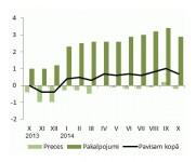 Patēriņa cenu pārmaiņas 2013. un 2014. gadā (% pret iepriekšējā gada attiecīgo mēnesi) Datu avots: Centrālā statistikas pārvalde