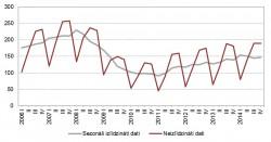 Būvniecības produkcijas apjoma indekss (2010=100)