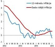 Patēriņa cenu izmaiņas