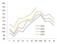 Mazumtirdzniecības uzņēmumu apgrozījums sezonāli neizlīdzināti dati, salīdzināmās cenās, 2010.gads = 100