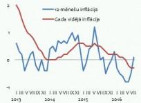 Patēriņa cenu izmaiņas procentos