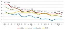 Bezdarba līmenis Baltijas valstīs un vidēji Eiropas Savienībā, % Datu avots: Eurostat datubāze, 2016. gada 2. ceturkšņa dati – Latvijas, Lietuvas un Igaunijas Darbaspēka apsekojums