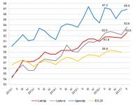 Nodarbinātības līmenis Baltijas valstīs un vidēji Eiropas Savienībā, % Datu avots: Eurostat datubāze, 2017. gada 2. ceturkšņa dati – Latvijas, Lietuvas un Igaunijas Darbaspēka apsekojums