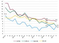 Bezdarba līmenis Baltijas valstīs un vidēji Eiropas Savienībā, % Datu avots: Eurostat datubāze, 2017. gada 2. ceturkšņa dati – Latvijas, Lietuvas un Igaunijas Darbaspēka apsekojums