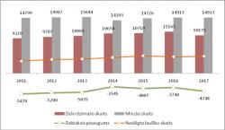 Galvenie iedzīvotāju dabiskās kustības rādītāji 2011.–2017. gada pirmajā pusgadā